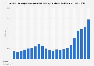 U.S. cocaine related deaths 1999-2017