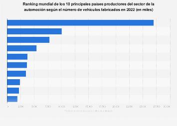 Principales productores automovilísticos del mundo por vehículos fabricados 2017