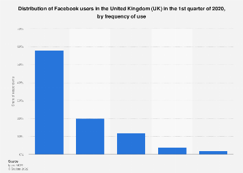 Distribution of Facebook users in the United Kingdom (UK) 2018, by frequency of use