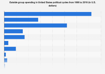 Outside spending in U.S. political cycles 1990-2016
