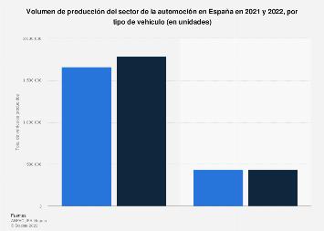 Vehículos producidos por el sector de la automoción por tipo España 2016