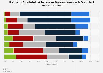 Umfrage zur Zufriedenheit mit dem eigenen Körper und Aussehen in Deutschland 2016