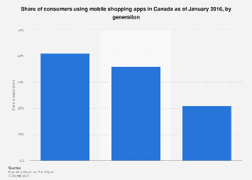 Share of Canadians using mobile shopping apps 2016, by generation