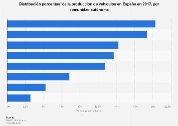 Porcentaje de vehículos fabricados por comunidad autónoma España 2017