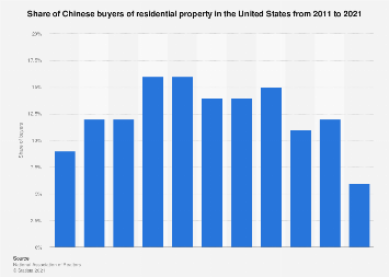 Share of Chinese buyers of residential property in the U.S. 2011-2017