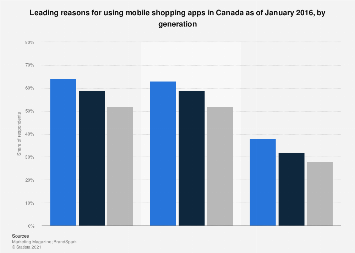 Reasons for using mobile shopping apps 2016, by generation