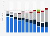 Umsatz der Sony Music Entertainment (Germany) bis 2017 (nach Segmenten)