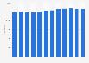 Nombre d'étudiants de la filière scientifique des CPGE en France 2008-2019