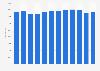 Nombre d'étudiants de la filière économique et commerciale des CPGE France 2008-2019