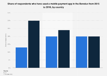 Mobile payment app usage in the Benelux 2015-2016, by country