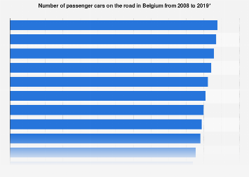 Number of passenger cars in use in Belgium 2007-2017