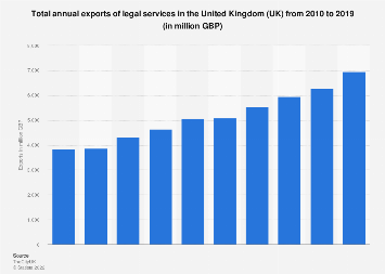 Total export value of legal services in the United Kingdom (UK) 2010-2016