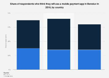 Willingness to use mobile payment apps in the Benelux 2016, by country