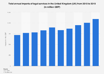 Total import value of legal services in the United Kingdom (UK) 2010-2016