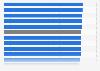 Jugendquotient in Deutschland nach Bundesländern 2015