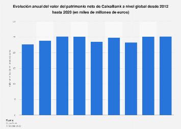Valor de los recursos propios de CaixaBank a nivel global 2012-2017