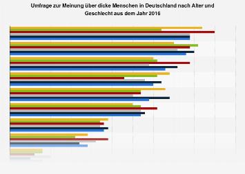 Umfrage zur Meinung über dicke Menschen in Deutschland nach Alter und Geschlecht