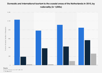 Domestic and international tourism to the coastal areas of the Netherlands 2015