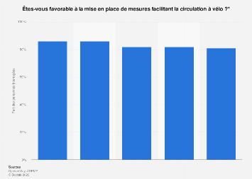 Part des Français favorables à la facilitation de la circulation à vélo 2014-2017