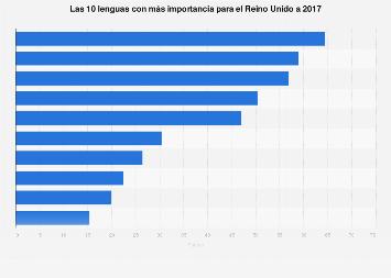 Las lenguas más importantes para el Reino Unido 2017