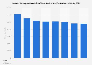 Número de empleados de Petróleos Mexicanos 2006-2017