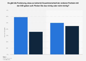 Umfrage zur politischen Zusammenarbeit mit der AfD 2016