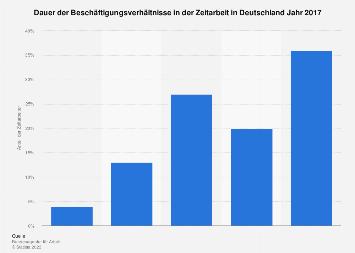 Dauer der Beschäftigungsverhältnisse in der Zeitarbeit in Deutschland 2017