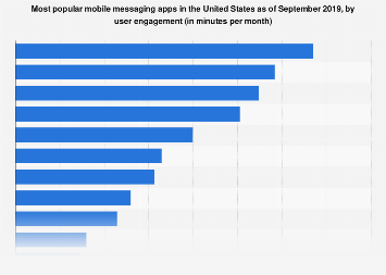 Leading mobile messengers in the U.S. 2018, by monthly usage