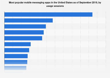 Leading mobile messengers in the U.S. 2017, by monthly sessions