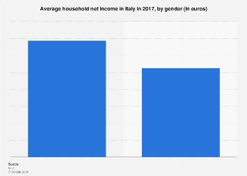 Italy: average household net income 2014, by gender