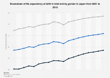 Life expectancy at birth in total and by gender Japan 2007-2016