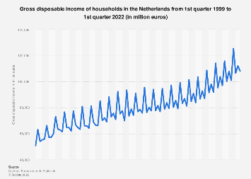 Gross disposable income of households in the Netherlands 2010-2018