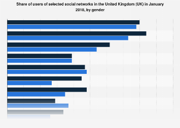 Penetration of social networks in the United Kingdom (UK) 2018, by gender