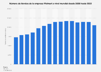 Número de tiendas de Walmart a nivel mundial 2008-2018