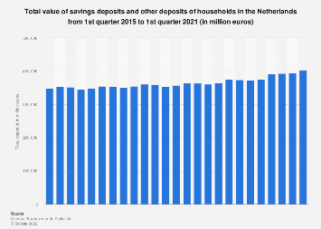 Total savings deposits other deposits households in the Netherlands 2014-2017