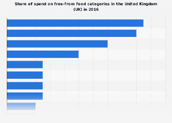 Share of spend on free-from food categories in the United Kingdom (UK) in 2016