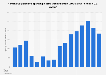 Operating income of Yamaha Corporation worldwide 2006-2017