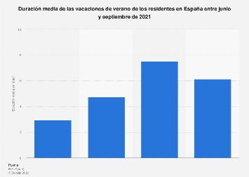 Vacaciones de verano: duración media entre los residentes en España 2017