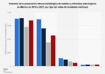 Metales y minerales siderúrgicos producidos por tipo México 2016