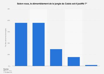 Opinion publique sur le démantèlement de la jungle de Calais en France 2016