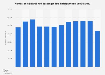 Number of registered new passenger cars in Belgium 2007-2018