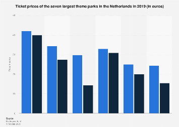 Ticket prices of the seven largest theme parks in the Netherlands in 2018