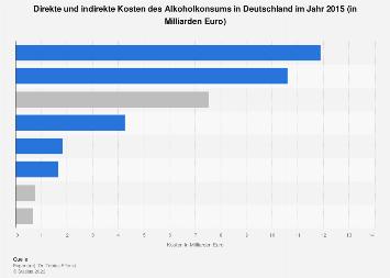 Direkte und indirekte Kosten des Alkoholkonsums in Deutschland 2015