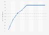 Número de acciones de CaixaBank a nivel mundial 2012-2018