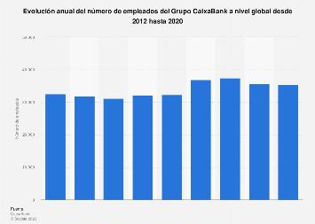 Número de empleados del Grupo CaixaBank a nivel global 2012-2018