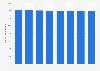 Número de acciones en circulación de Walmart México y Centroamérica 2011-2018