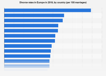 Divorce rates in Europe 2015, by country (per 100 marriages)