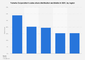 Music instrument sales distribution of Yamaha Corporation 2017, by region