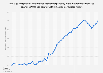 Average rent price of residential property in the Netherlands 2010-2018