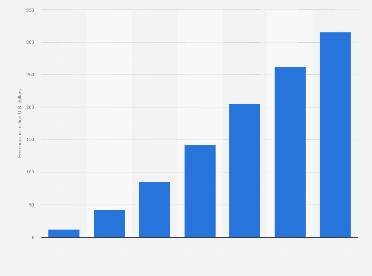 Netflix: streaming revenues in Australia 2020 | Statista